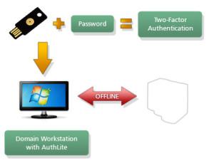 AuthLite Offline