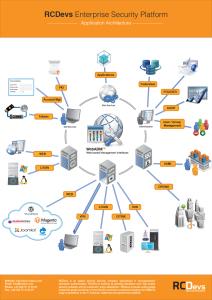 RCDevs Application Architecture